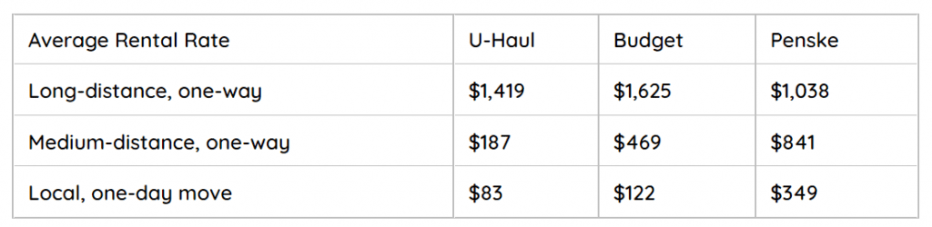 Making a comparison of average truck rental prices by distance