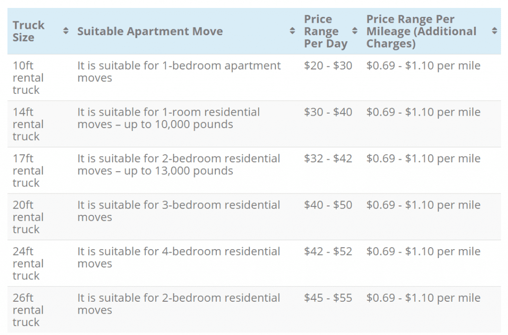 Tabulated below are the typical costs of moving truck rental
