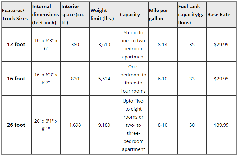 Budget Truck Rental sizes and their features