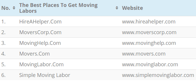 The Following Table Displays The Best Places To Get Moving Labors