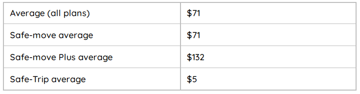 Average Insurance Prices By U-Haul