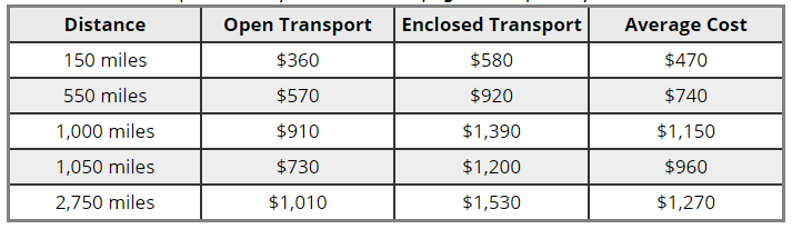 Average Car Shipping Cost by Distance
