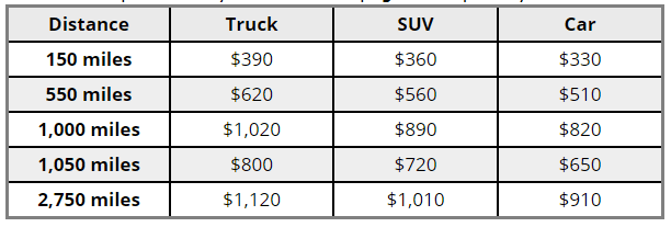 Average Cost to Ship a Vehicle on Open Transport