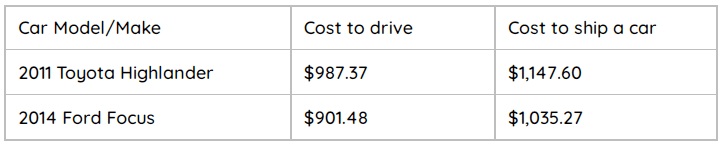 Cost Implication of Driving vs Shipping Your Car