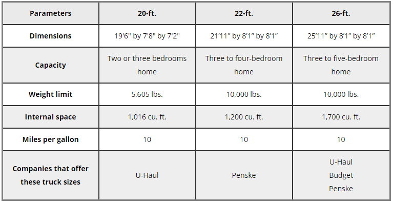 Comparison of Large Moving Truck Size